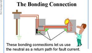 Improver Bonding Grounding